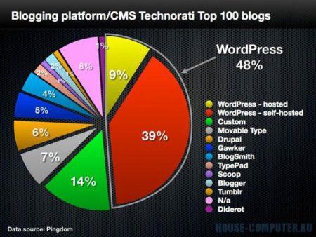 WordPress. 45 явных превосходств Вордпресс
