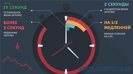 10 лучших инструментов для проверки скорости загрузки страниц сайта
